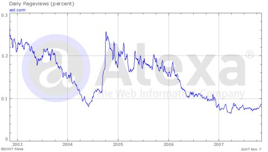 AOL Web Stats